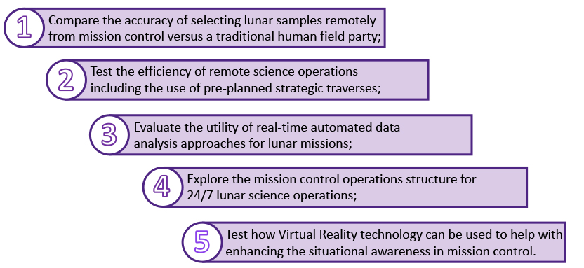 1) Compare the accuracy of selecting lunar samples remotely from mission control versus a traditional human field party; 2) Test the efficiency of remote science operations including the use of pre-planned strategic traverses; 3) Evaluate the utility of real-time automated data analysis approaches for lunar missions; 4) Explore the mission control operations structure for 24/7 lunar science operations; and 5) Test how Virtual Reality technology can be used to help with enhancing the situational awareness in mission control