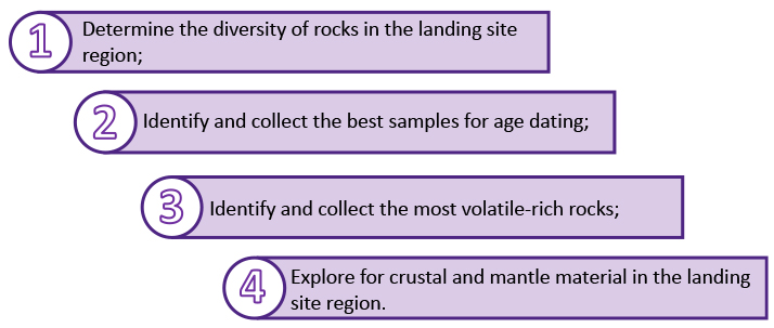 1) Determine the diversity of rocks in the landing site region; 2) Identify and collect the best samples for age dating; 3) Identify and collect the most volatile-rich rocks; and 4) Explore for crustal and mantle material in the landing site region.